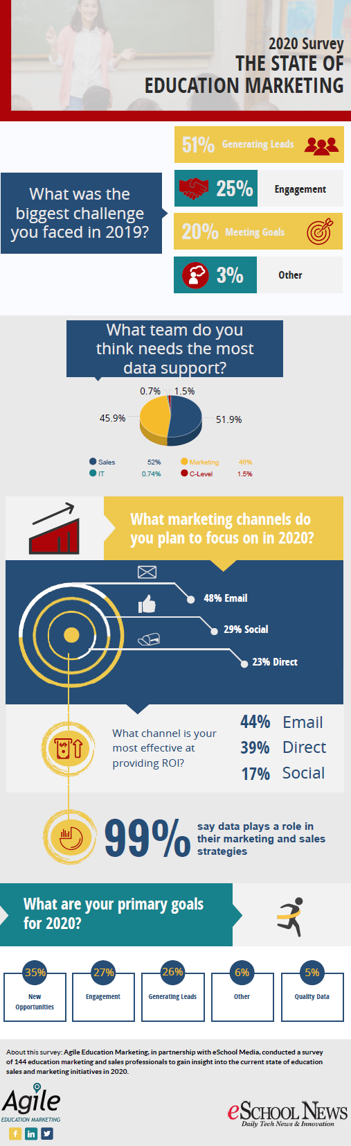 state of education marketing