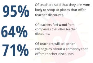 teacher spending survey results